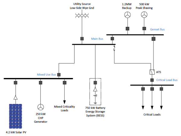 microgrid implementations
