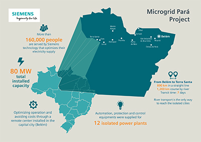 microgrid network