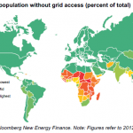 universal energy access