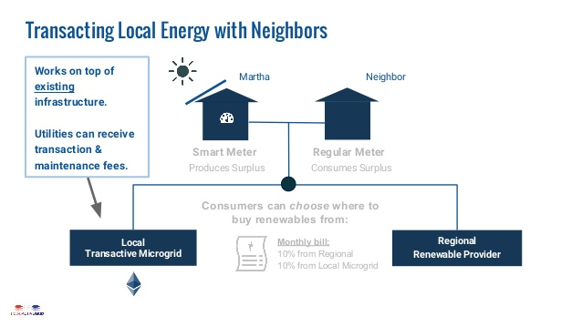 Blockchain To Connect Microgrids To European Wholesale