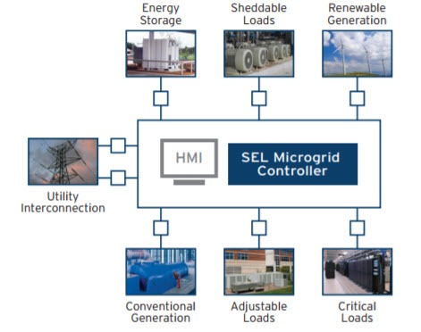 microgrid controller