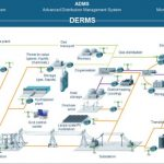 ComEd Selects Siemens Microgrid Software for Bronzeville Microgrid Cluster
