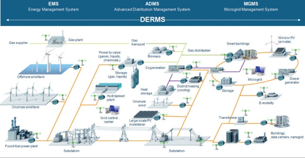 Siemens microgrid software