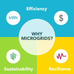 A Microgrid Finance Strategy that Aims for Scale