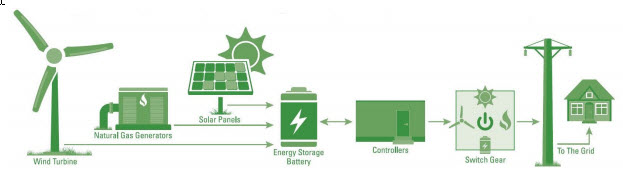 Leasing And Financing >> Microgrid Financing via Equipment Leasing the CleanView Capital Way