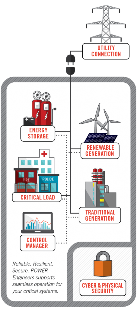microgrid engineering