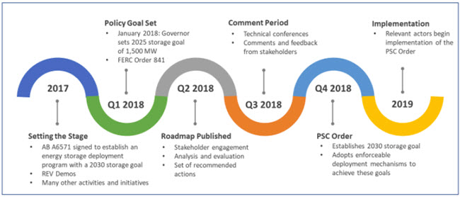 energy storage roadmap