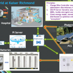 Kaiser Permanente, Project Partners Showcase Hospital Solar-Storage Microgrid Demonstration