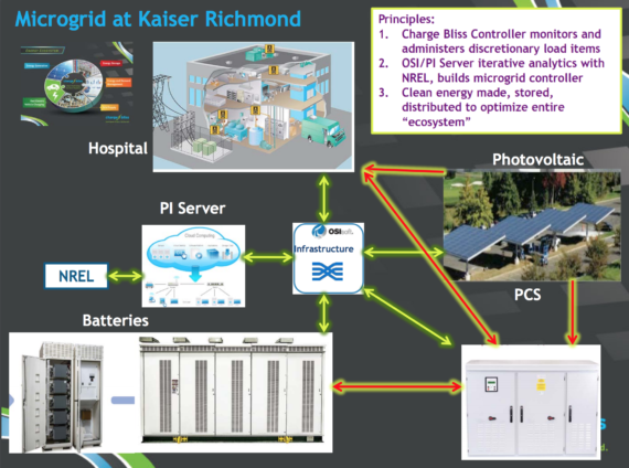 Solar-Storage Microgrid Delivers Savings to Kaiser Permanente Hospital