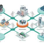 The Rise of Microgrids and DERs: Out of Competition Came Innovation