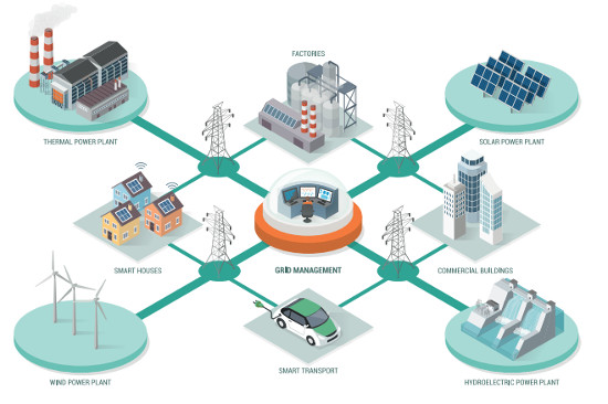 microgrids and DERs