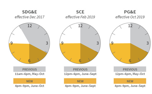 utility rate schedules