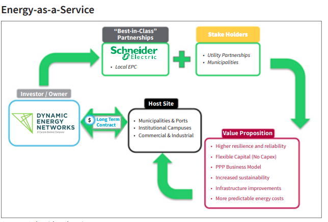 energy-as-a-service model