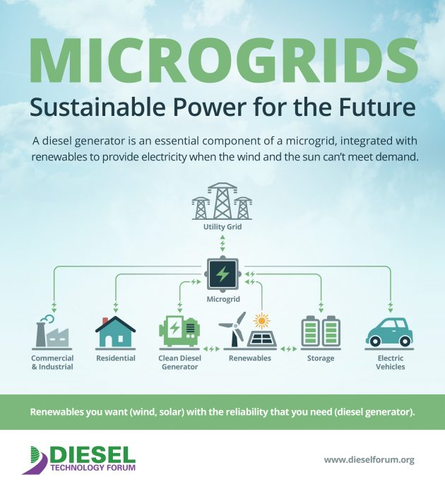 clean microgrids