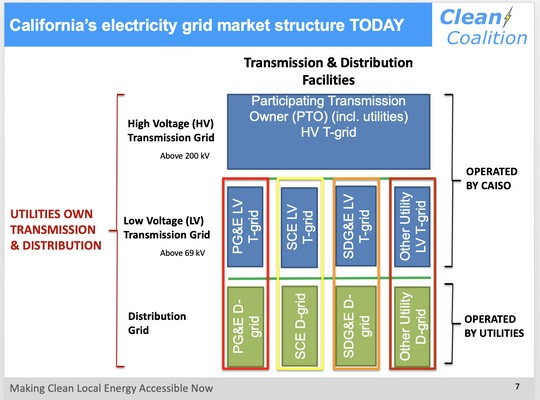community microgrids in California