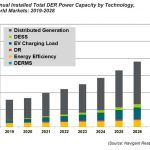 Distributed Energy Resources to Grow 15.9% CAGR