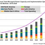 Microgrids Ramp Up in Latin America but Asia Pacific Remains the Global Leader