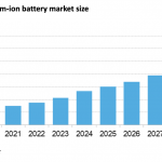 battery energy storage prices