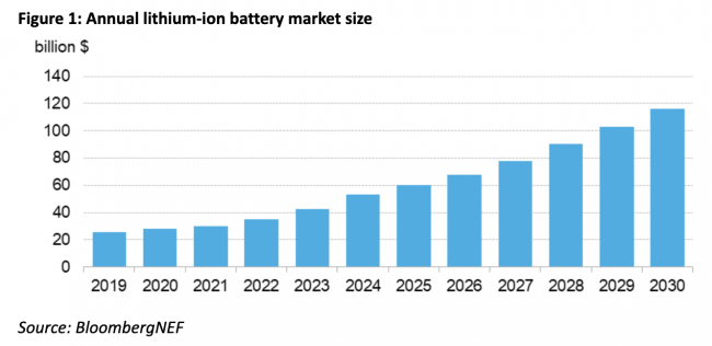 battery energy storage costs