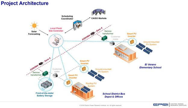 front-of-meter microgrid