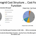 What is the Cost of a Microgrid? Think Function