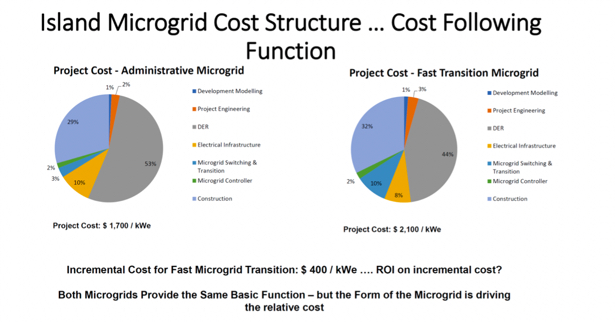 cost of microgrids