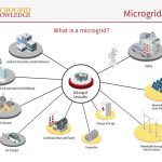 microgrid defined