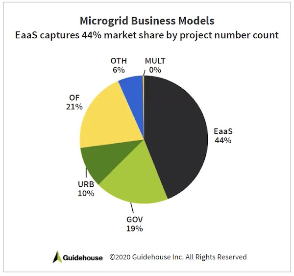 Third-Party Ownership Models for Microgrids
