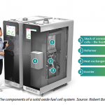 Solid Oxide Fuel Cells: A Definitive Guide